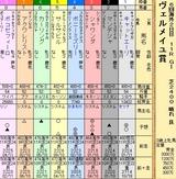 第27S:09月3週 ヴェルメイユ賞