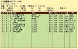 第17S:10月4週 BCマイル 成績