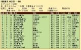 第30S:06月3週 エプソムC 成績