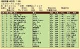 第32S:02月2週 シルクロードS 成績