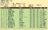 第26S:03月2週 中京記念 成績