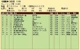 第29S:03月2週 チューリップ賞 成績
