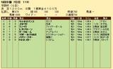 第30S:12月1週 京阪杯 成績