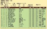 第24S:05月4週 優駿牝馬 成績