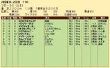 第22S:04月4週 フローラS 成績