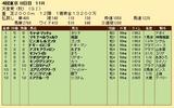 第29S:11月1週 天皇賞秋 成績