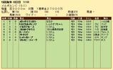 第31S:11月1週 メルボルンC 成績