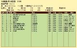 第18S:10月1週 凱旋門賞 成績