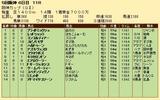 第32S:12月4週 阪神カップ 成績