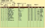 第19S:11月4週 全日本サラブレッドC 成績