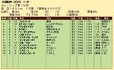 第27S:03月2週 チューリップ賞 成績