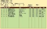 第25S:07月1週 ラジオNIKKEI賞 成績