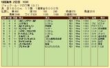第24S:08月3週 ジャックルマロワ賞 成績