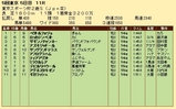 第32S:11月4週 東京スポーツ杯2歳S 成績