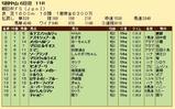第34S:12月4週 朝日杯FS 成績