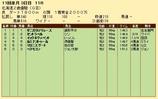 第21S:10月3週 北海道2歳優駿 成績