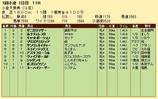 第32S:02月2週 小倉大賞典 成績