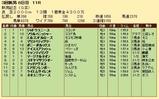 第23S:09月1週 新潟記念 成績