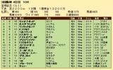 第35S:06月5週 宝塚記念 成績