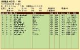 第29S:07月1週 ラジオNIKKEI賞 成績