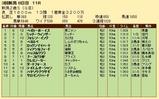第22S:09月2週 新潟2歳S 成績
