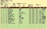 第19S:04月3週 皐月賞 成績