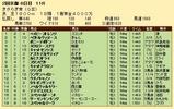 第32S:02月3週 きさらぎ賞 成績