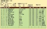 第20S:01月4週 平安S 成績