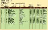 第24S:02月2週 共同通信杯 成績