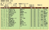 第24S:06月2週 ユニコーンS 成績