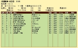 第18S:04月2週 桜花賞 成績
