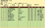 第18S:01月4週 平安S 成績
