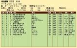 第35S:07月3週 マーキュリC 成績