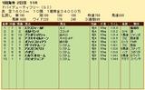 第33S:03月5週 ドバイDF 成績