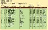第22S:12月3週 朝日杯FS 成績