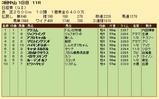 第32S:03月5週 日経賞 成績