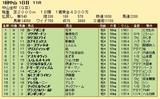 第31S:01月1週 中山金杯 成績