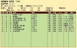 第24S:10月1週 凱旋門賞 成績