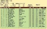 第20S:03月2週 中京記念 成績