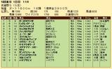 第34S:11月2週 武蔵野S 成績