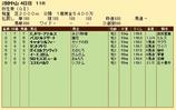 第21S:03月2週 弥生賞 成績