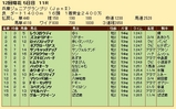 第32S:11月4週 兵庫JGP 成績