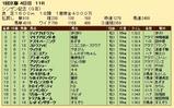 第28S:01月2週 シンザン記念 成績