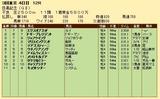 第32S:06月1週 目黒記念 成績