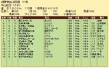 第35S:03月1週 中山記念 成績