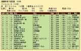 第35S:03月4週 ファルコンS 成績