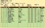 第30S:11月1週 天皇賞秋 成績