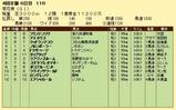 第18S:10月4週 菊花賞 成績