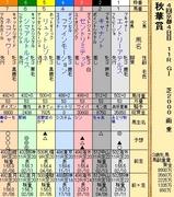 第21S:10月3週 秋華賞