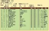 第26S:12月4週 全日本2歳優駿 成績